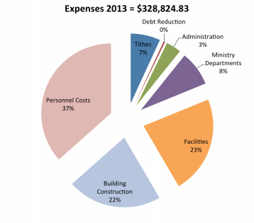 2013_total_expenses