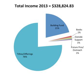 2013_total_income